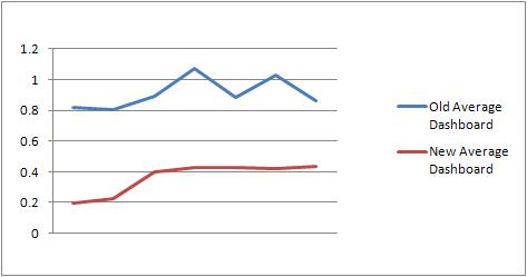 Dashboard average speed improvements