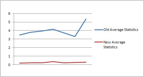 Statistics Report speed improvements