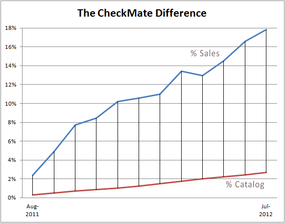 Checkmate Differential - July