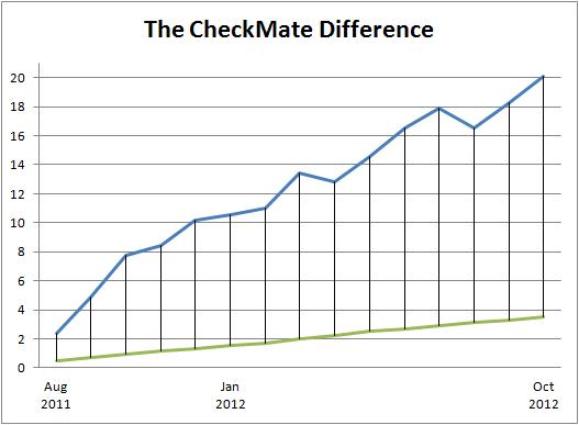 CheckMate Graph