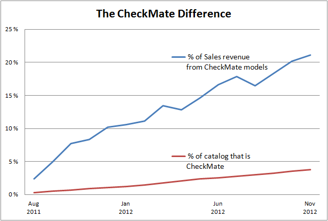 CheckMateDifference-Nov
