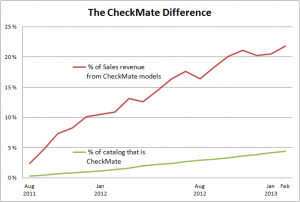CheckMateDifference-Feb2013